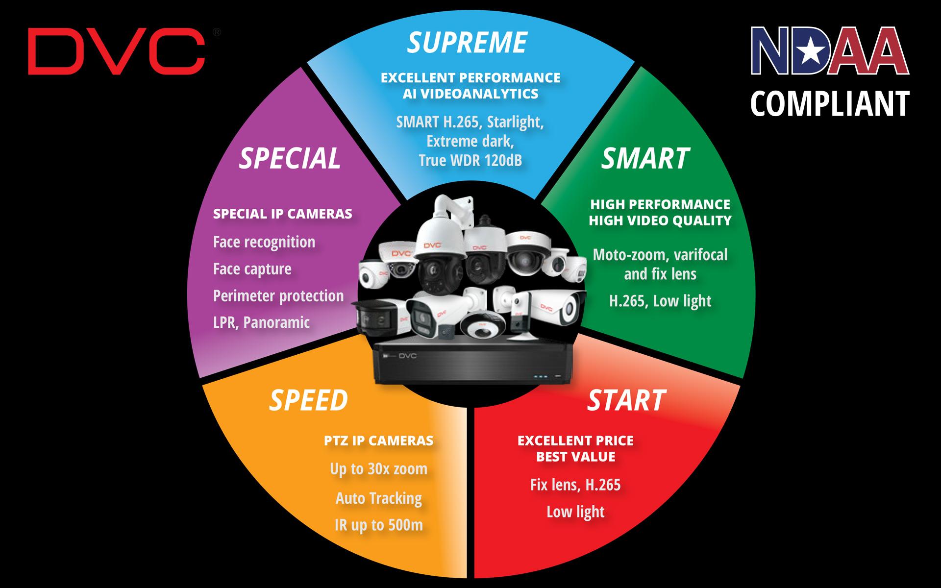 DVC IP videonadzor – od vrhunske kvalitete do vrhunske cijene